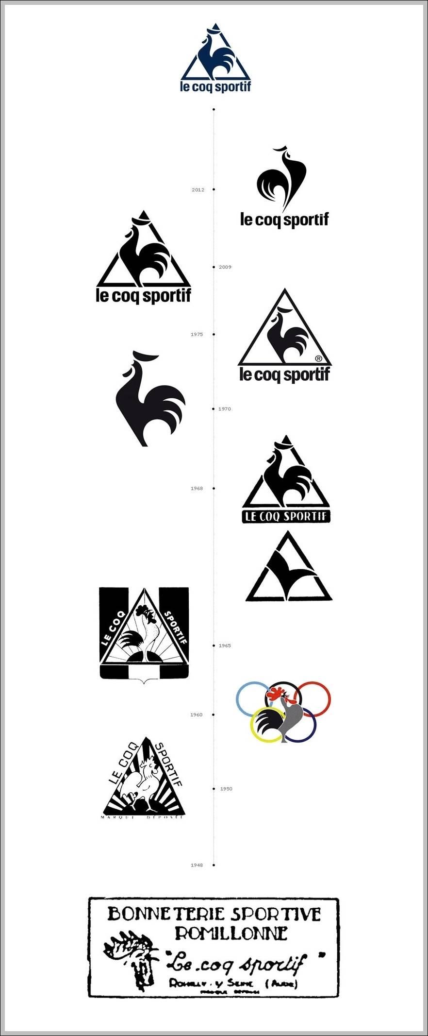 le coq sportif evolution trademark logo sign logos signs