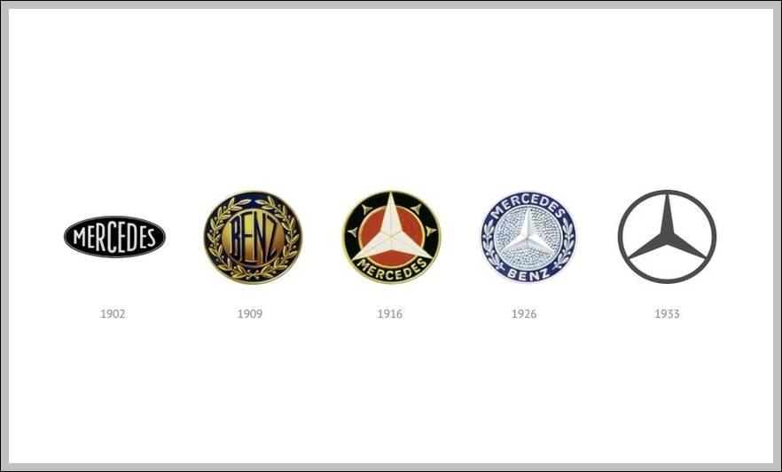 Mercedes Benz Logo Sign Logos Signs Symbols Trademarks Of
