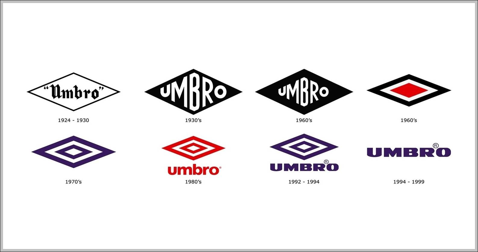 Umbro logo evolution